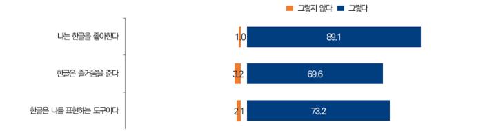 나는 한글을 좋아한다, 그렇다 89.1%, 한글은 즐거움을 준다, 그렇다 69.6%, 한글은 나를 표현하는 도구이다, 그렇다 73.2%