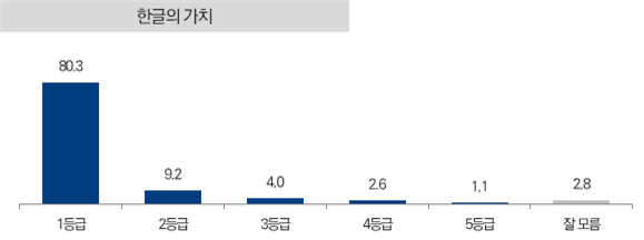 한글의 가치, 1등급 80.3%, 2등금 9.2%, 3등급 4%, 4등급 2.6%, 5등급 1.1%, 잘 모름 2.8%