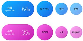 긍정 64% - 할 수 있다, 발전, 명예, 부정 - 35%, 못하다, 사고, 이상하다