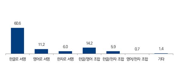 한글로 서명 60.6%, 영어로 서명 11.2%, 한자로 서명 6%, 한글/영어 조합 14.2%, 한글/한자 조합 5.9%, 영어/한자 조합 0.7%, 기타 1.4%